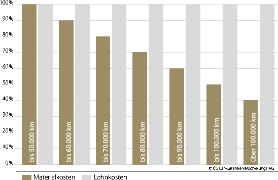 Kilometer Chart